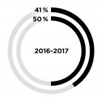 50 Prozent deutsche Unternehmen